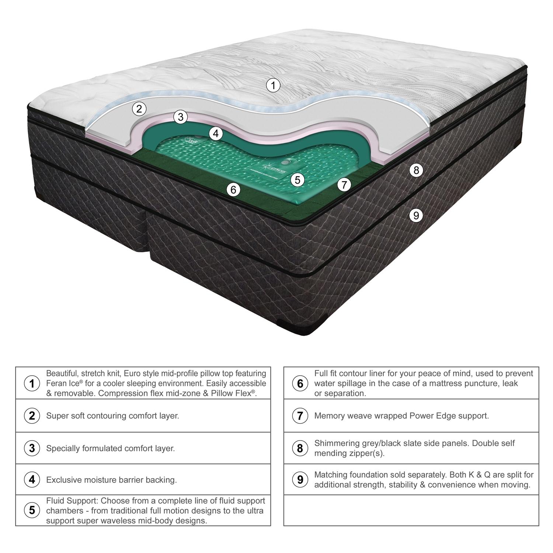 ls harmony softside waterbed mattress